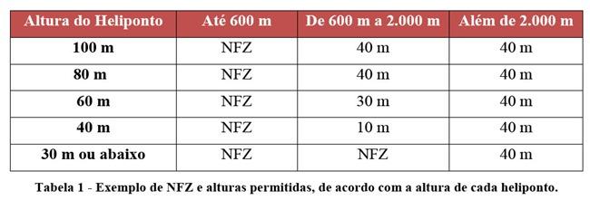 exemplos-de-NFZ