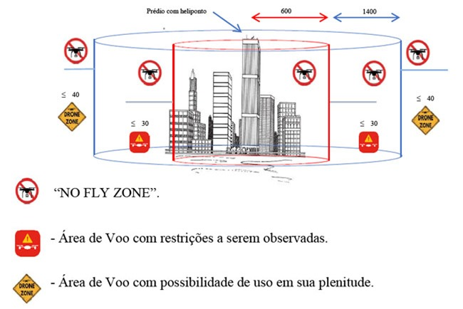 tabela-area-de-voo